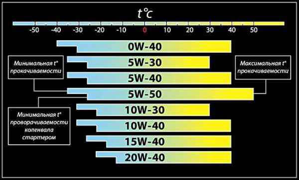 5W30 vs 10w40